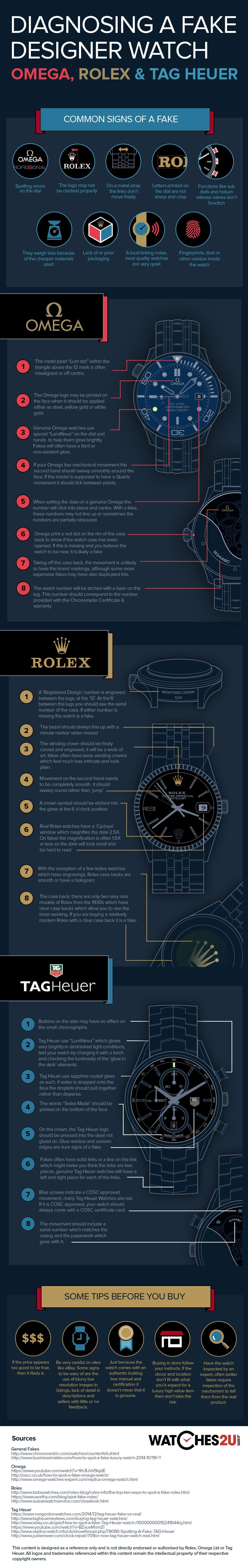 Spotting En Fake Rolex, Omega eller Tag Heuer Watch, infografik